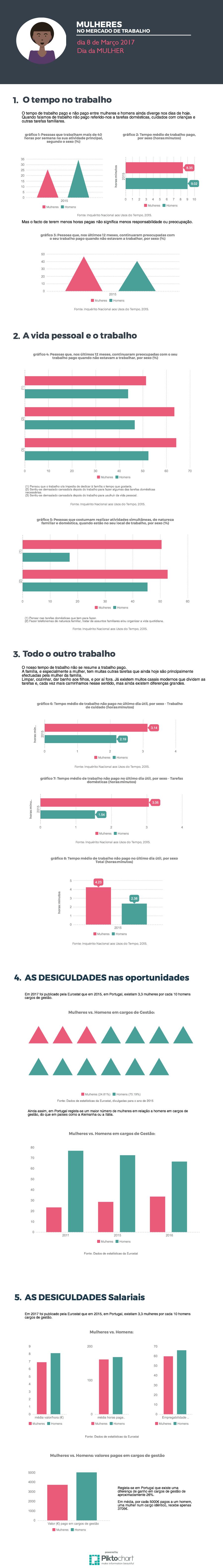 Infographic - Dia da Mulher - 8 de Março 2017